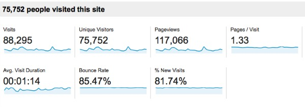 September Pageviews